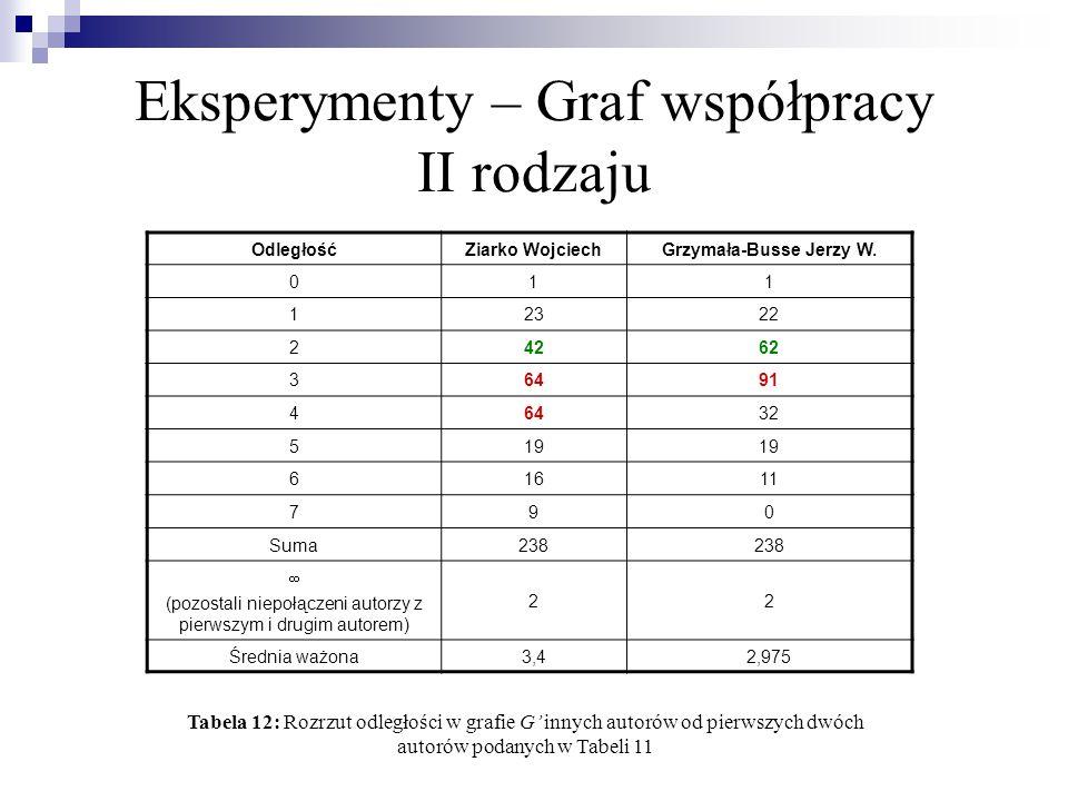 Eksperymenty – Graf współpracy II rodzaju Rdzeń Liczba autor ó w PAWLAK Ziarko Wojciech Grzymala-Busse Jerzy W.