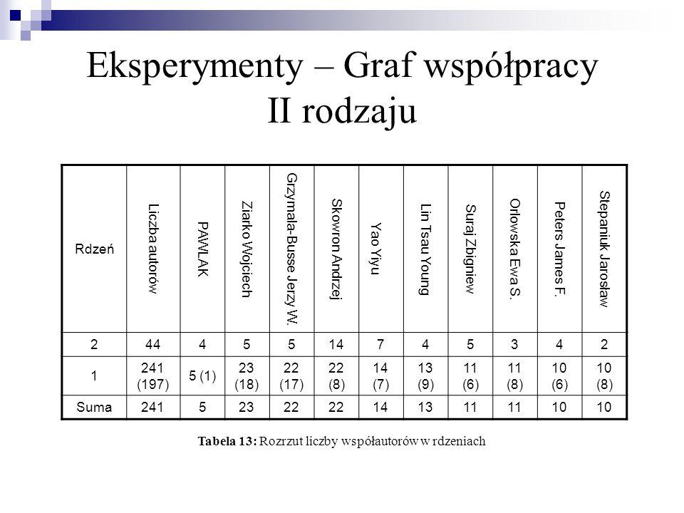 Eksperymenty – Graf współpracy II rodzaju AutorWspółautorzy Wszyscy współautorzy coll Yao Yiyu814 1,54,6431.334 Suraj Zbigniew511 1,4543,4541,375 Rzasa Wojciech22 2,016,51.0 Bazan Jan G.23 1,6679,6671,2 Grzymala-Busse Jerzy W.522 1,2273,9541,63 Wong S.K.