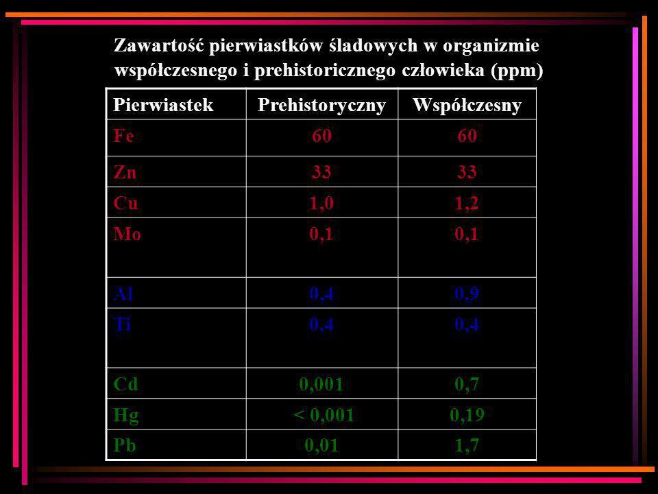 Zawartość pierwiastków śladowych w organizmie współczesnego i prehistoricznego człowieka (ppm) PierwiastekPrehistorycznyWspółczesny Fe60 Zn33 Cu1,01,2