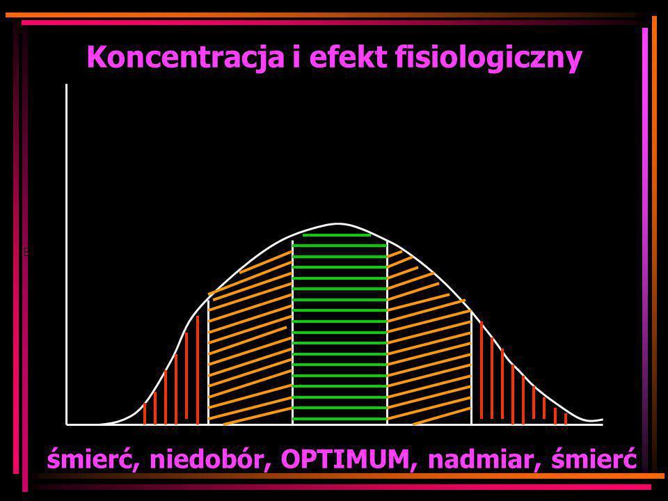 Koncentracja i efekt fisiologiczny śmierć, niedobór, OPTIMUM, nadmiar, śmierć