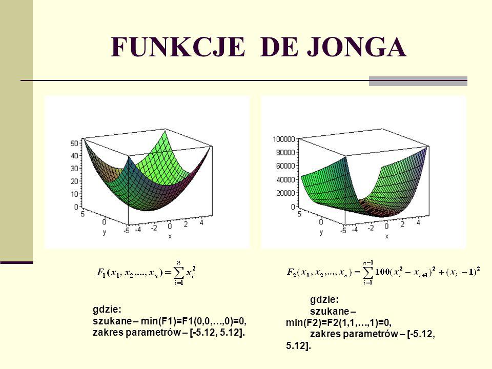 FUNKCJE DE JONGA gdzie: szukane – min(F2)=F2(1,1,…,1)=0, zakres parametrów – [-5.12, 5.12]. gdzie: szukane – min(F1)=F1(0,0,…,0)=0, zakres parametrów