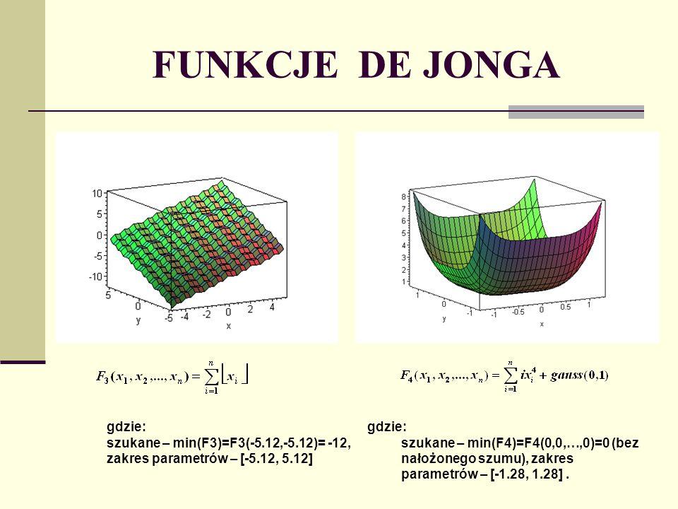 FUNKCJE DE JONGA gdzie: szukane – min(F3)=F3(-5.12,-5.12)= -12, zakres parametrów – [-5.12, 5.12] gdzie: szukane – min(F4)=F4(0,0,…,0)=0 (bez nałożone