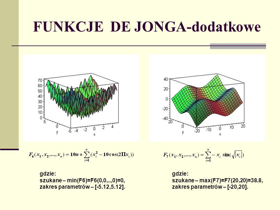 FUNKCJE DE JONGA-dodatkowe gdzie: szukane – min(F6)=F6(0,0,..,0)=0, zakres parametrów – [-5.12,5.12]. gdzie: szukane – max(F7)=F7(20,20)=38.8, zakres