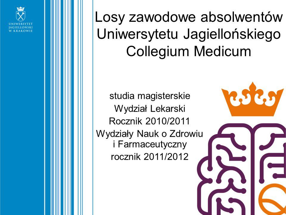 Osoby prowadzące własną działalność gospodarczą (1) Własną działalność gospodarczą prowadzi 42,5% absolwentów Wydziału Lekarskiego, 16,6% Farmaceutycznego oraz 9% Nauk o Zdrowiu Wszyscy założyli firmę samodzielnie a większość (60% WL i WNoZ, 100% WF) – realizując własny pomysł Wszyscy założyli firmy w Polsce, najczęściej w województwie małopolskim (92% abs.