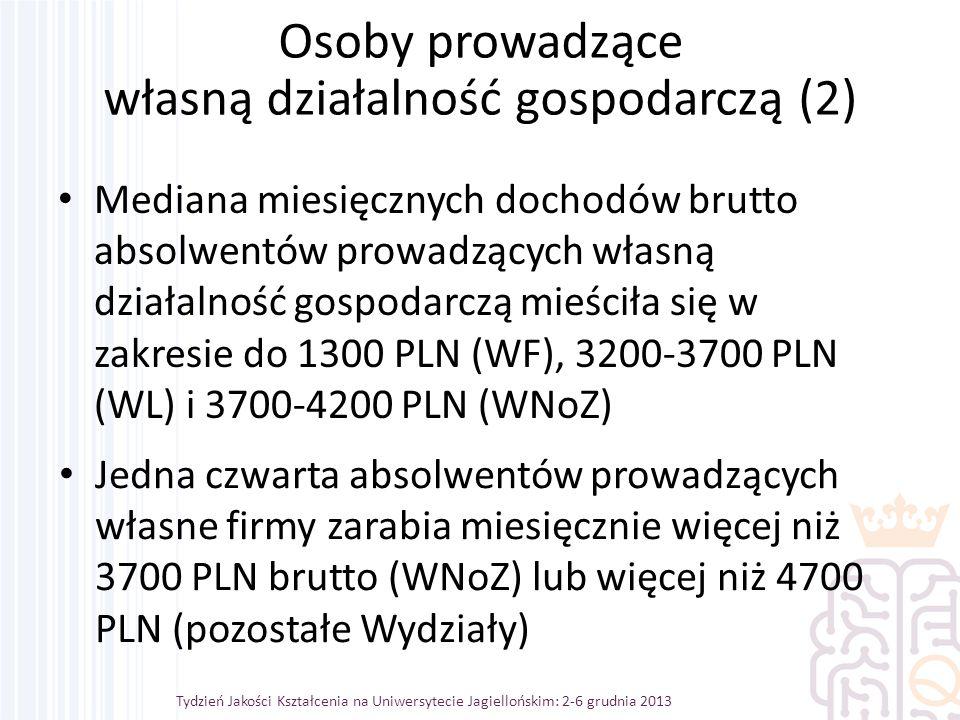 Mediana miesięcznych dochodów brutto absolwentów prowadzących własną działalność gospodarczą mieściła się w zakresie do 1300 PLN (WF), 3200-3700 PLN (WL) i 3700-4200 PLN (WNoZ) Tydzień Jakości Kształcenia na Uniwersytecie Jagiellońskim: 2-6 grudnia 2013 Osoby prowadzące własną działalność gospodarczą (2) Jedna czwarta absolwentów prowadzących własne firmy zarabia miesięcznie więcej niż 3700 PLN brutto (WNoZ) lub więcej niż 4700 PLN (pozostałe Wydziały)