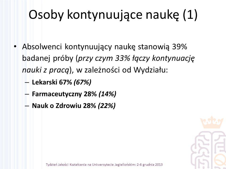 Osoby kontynuujące naukę (1) Absolwenci kontynuujący naukę stanowią 39% badanej próby (przy czym 33% łączy kontynuację nauki z pracą), w zależności od Wydziału: – Lekarski 67% (67%) – Farmaceutyczny 28% (14%) – Nauk o Zdrowiu 28% (22%) Tydzień Jakości Kształcenia na Uniwersytecie Jagiellońskim: 2-6 grudnia 2013