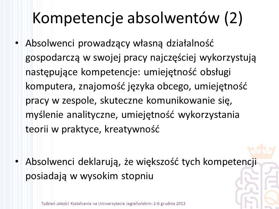 Absolwenci prowadzący własną działalność gospodarczą w swojej pracy najczęściej wykorzystują następujące kompetencje: umiejętność obsługi komputera, znajomość języka obcego, umiejętność pracy w zespole, skuteczne komunikowanie się, myślenie analityczne, umiejętność wykorzystania teorii w praktyce, kreatywność Tydzień Jakości Kształcenia na Uniwersytecie Jagiellońskim: 2-6 grudnia 2013 Kompetencje absolwentów (2) Absolwenci deklarują, że większość tych kompetencji posiadają w wysokim stopniu