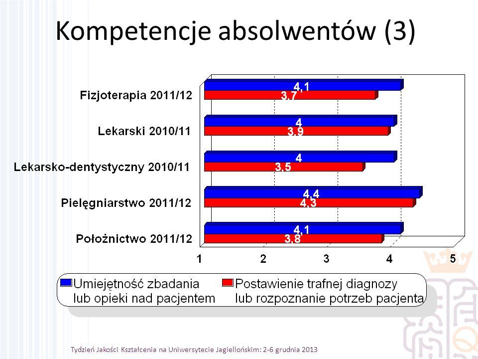Tydzień Jakości Kształcenia na Uniwersytecie Jagiellońskim: 2-6 grudnia 2013 Kompetencje absolwentów (3)