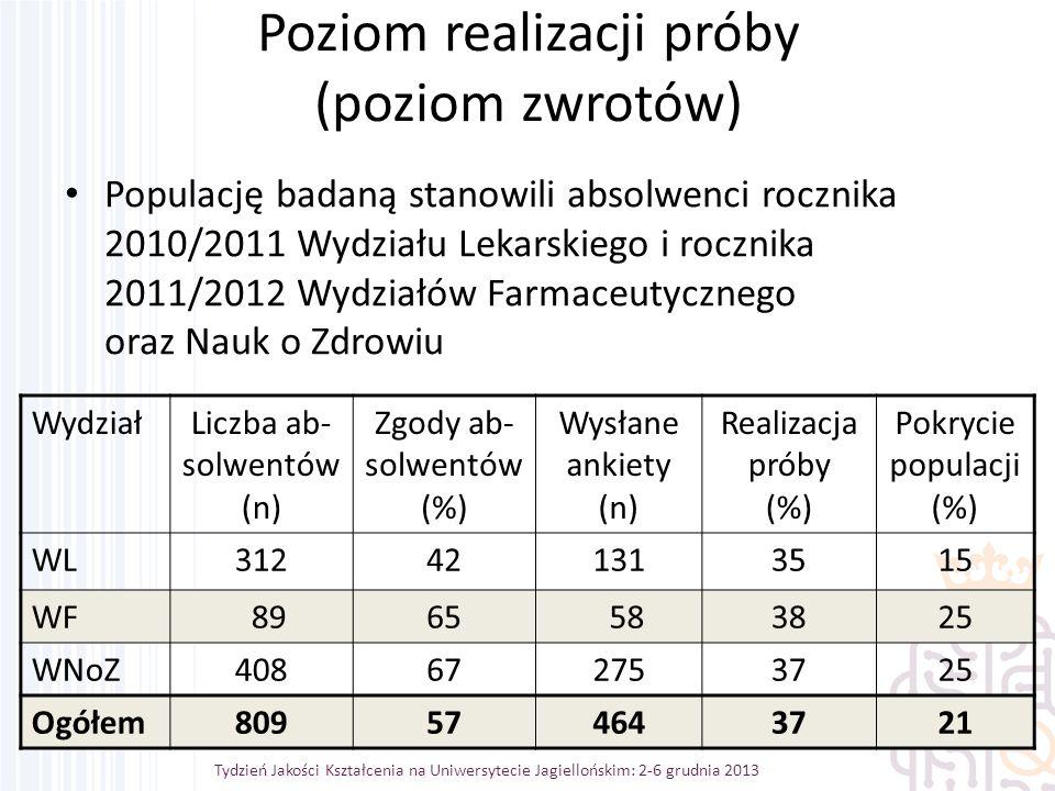 Tydzień Jakości Kształcenia na Uniwersytecie Jagiellońskim: 2-6 grudnia 2013 Poziom realizacji próby (poziom zwrotów) Populację badaną stanowili absolwenci rocznika 2010/2011 Wydziału Lekarskiego i rocznika 2011/2012 Wydziałów Farmaceutycznego oraz Nauk o Zdrowiu WydziałLiczba ab- solwentów (n) Zgody ab- solwentów (%) Wysłane ankiety (n) Realizacja próby (%) Pokrycie populacji (%) WL312424213113135351515 WF 8965 583825 WNoZ408672753725 Ogółem809574643721