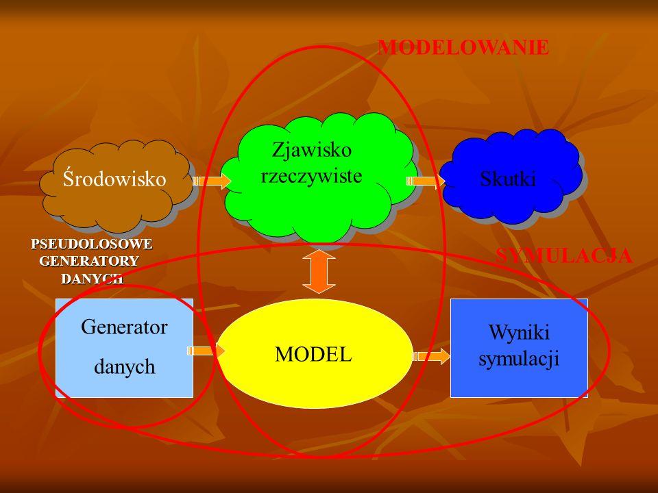 Zjawisko rzeczywiste MODEL ŚrodowiskoSkutki Generator danych Wyniki symulacjiPSEUDOLOSOWEGENERATORYDANYCH SYMULACJA MODELOWANIE