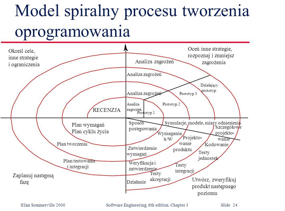 ©Ian Sommerville 2000 Software Engineering, 6th edition. Chapter 3 Slide 24 Model spiralny procesu tworzenia oprogramowania Określ cele, inne strategi