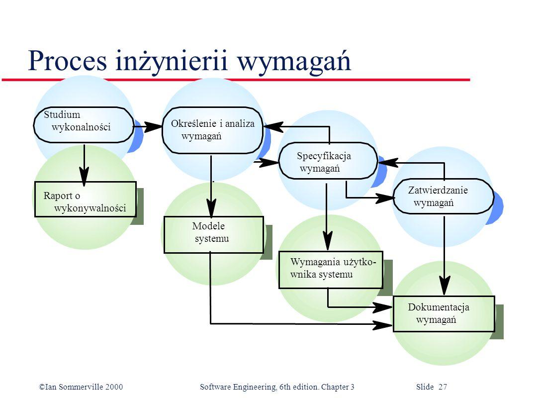 ©Ian Sommerville 2000 Software Engineering, 6th edition. Chapter 3 Slide 27 Proces inżynierii wymagań Modele systemu Modele systemu Dokumenta cja wyma