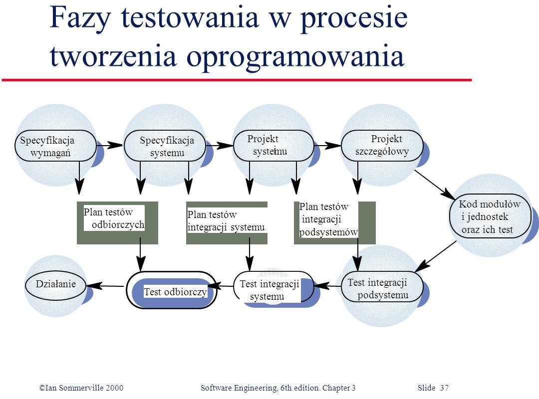 ©Ian Sommerville 2000 Software Engineering, 6th edition. Chapter 3 Slide 37 Fazy testowania w procesie tworzenia oprogramowania Specyfikacja wymagań S