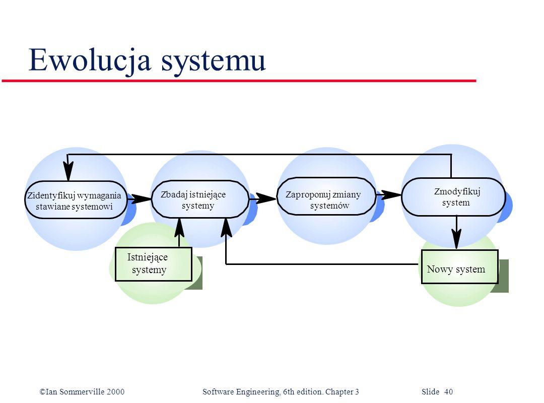 ©Ian Sommerville 2000 Software Engineering, 6th edition. Chapter 3 Slide 40 Ewolucja systemu Zidentyfikuj wymagania stawiane systemowi Zbadaj istnieją