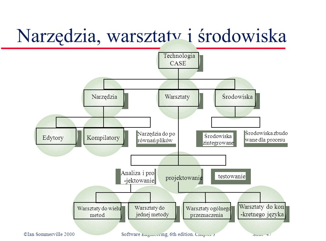 ©Ian Sommerville 2000 Software Engineering, 6th edition. Chapter 3 Slide 47 Narzędzia, warsztaty i środowiska W T Technologia CASE Narzędzia Warsztaty