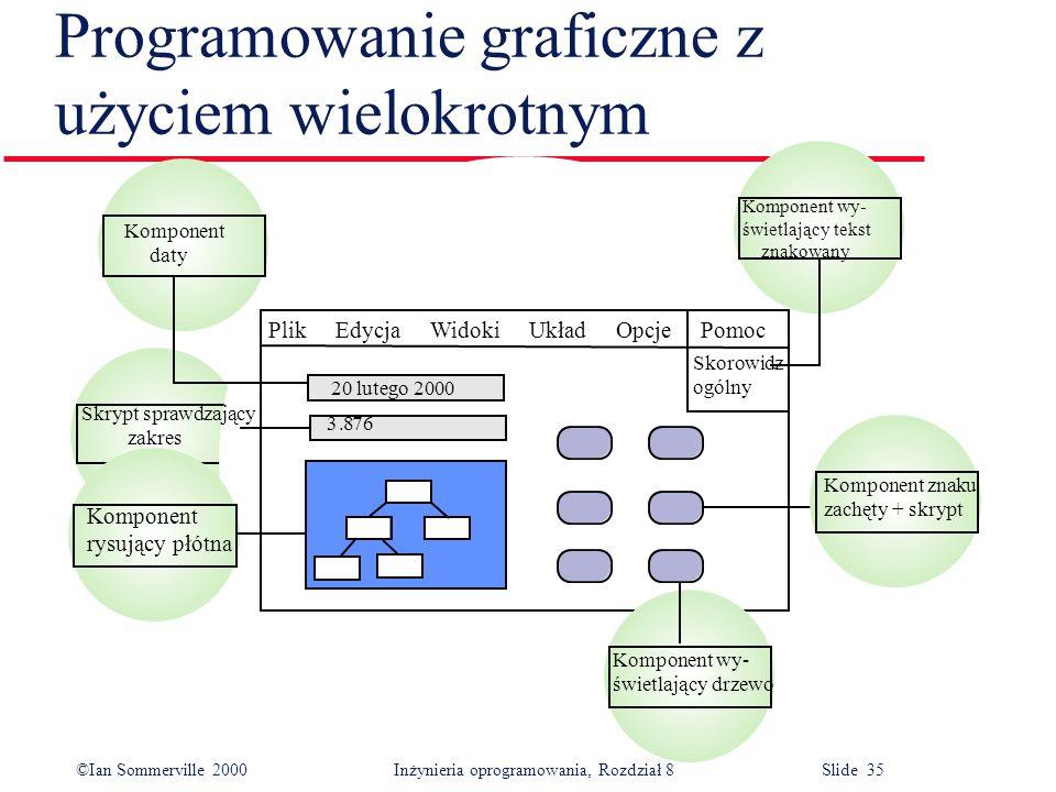 ©Ian Sommerville 2000 Inżynieria oprogramowania, Rozdział 8 Slide 35 Programowanie graficzne z użyciem wielokrotnym Komponent daty Skrypt sprawdzający zakres Komponent rysujący płótna Plik Edycja Widoki Układ Opcje Pomoc Skorowidz ogólny 20 lutego 2000 Komponent wy- świetlający tekst znakowany Komponent znaku zachęty + skrypt Komponent wy- świetlający drzewo