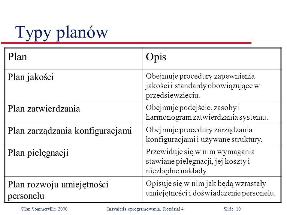 ©Ian Sommerville 2000Inżynieria oprogramowania, Rozdział 4 Slide 10 Typy planów PlanOpis Plan jakości Obejmuje procedury zapewnienia jakości i standardy obowiązujące w przedsięwzięciu.
