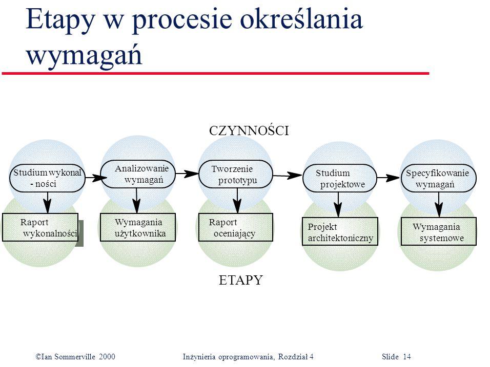 ©Ian Sommerville 2000Inżynieria oprogramowania, Rozdział 4 Slide 14 Etapy w procesie określania wymagań Studium wykonal - ności Analizowanie wymagań T