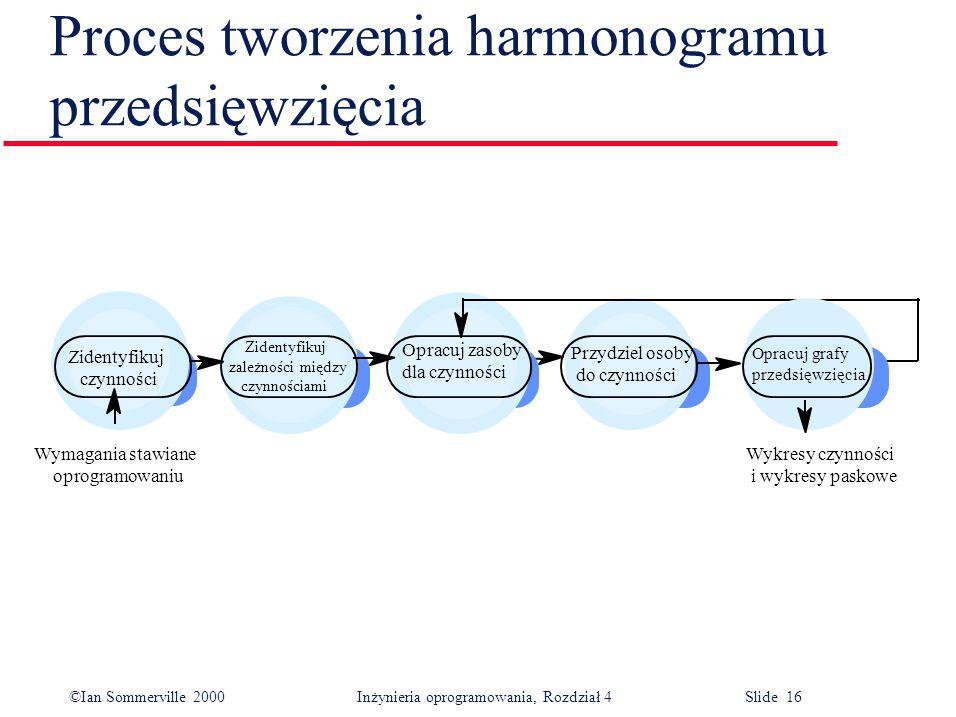 ©Ian Sommerville 2000Inżynieria oprogramowania, Rozdział 4 Slide 16 Proces tworzenia harmonogramu przedsięwzięcia Wykresy czynności i wykresy paskowe Opracuj grafy przedsięwzięcia Przydziel osoby do czynności Opracuj zasoby dla czynności Zidentyfikuj czynności Zidentyfikuj zależności między czynnościami Wymagania stawiane oprogramowaniu