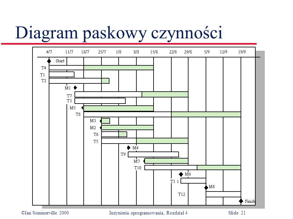©Ian Sommerville 2000Inżynieria oprogramowania, Rozdział 4 Slide 21 Diagram paskowy czynności
