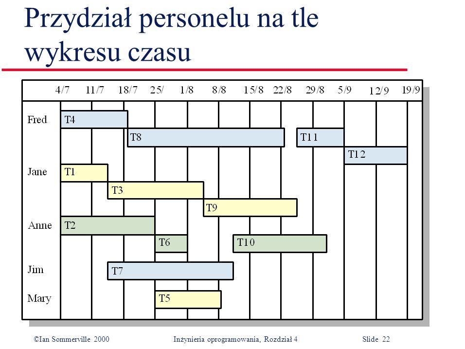 ©Ian Sommerville 2000Inżynieria oprogramowania, Rozdział 4 Slide 22 Przydział personelu na tle wykresu czasu