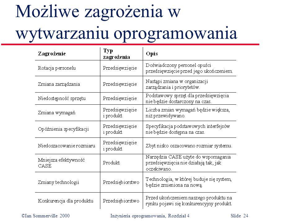 ©Ian Sommerville 2000Inżynieria oprogramowania, Rozdział 4 Slide 24 Możliwe zagrożenia w wytwarzaniu oprogramowania