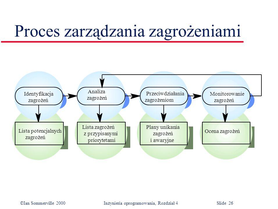 ©Ian Sommerville 2000Inżynieria oprogramowania, Rozdział 4 Slide 26 Proces zarządzania zagrożeniami Ocena zagrożeń Identyfikacja zagrożeń Analiza zagr