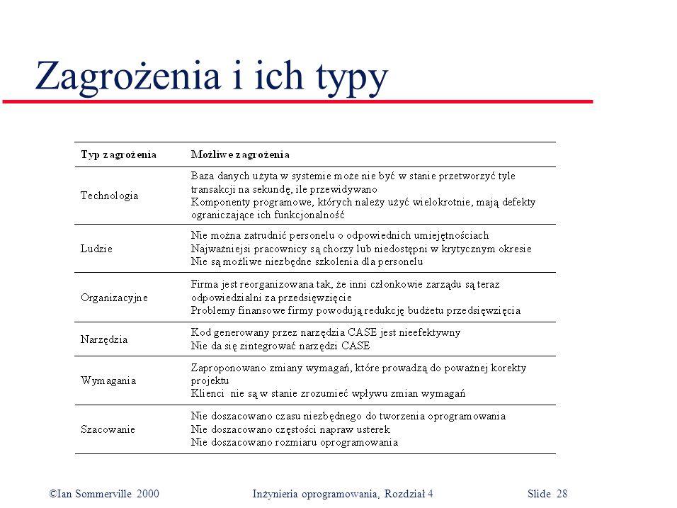 ©Ian Sommerville 2000Inżynieria oprogramowania, Rozdział 4 Slide 28 Zagrożenia i ich typy