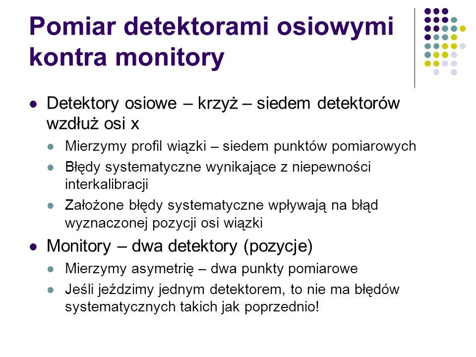 Pomiar detektorami osiowymi kontra monitory Detektory osiowe – krzyż – siedem detektorów wzdłuż osi x Mierzymy profil wiązki – siedem punktów pomiarowych Błędy systematyczne wynikające z niepewności interkalibracji Założone błędy systematyczne wpływają na błąd wyznaczonej pozycji osi wiązki Monitory – dwa detektory (pozycje) Mierzymy asymetrię – dwa punkty pomiarowe Jeśli jeździmy jednym detektorem, to nie ma błędów systematycznych takich jak poprzednio!