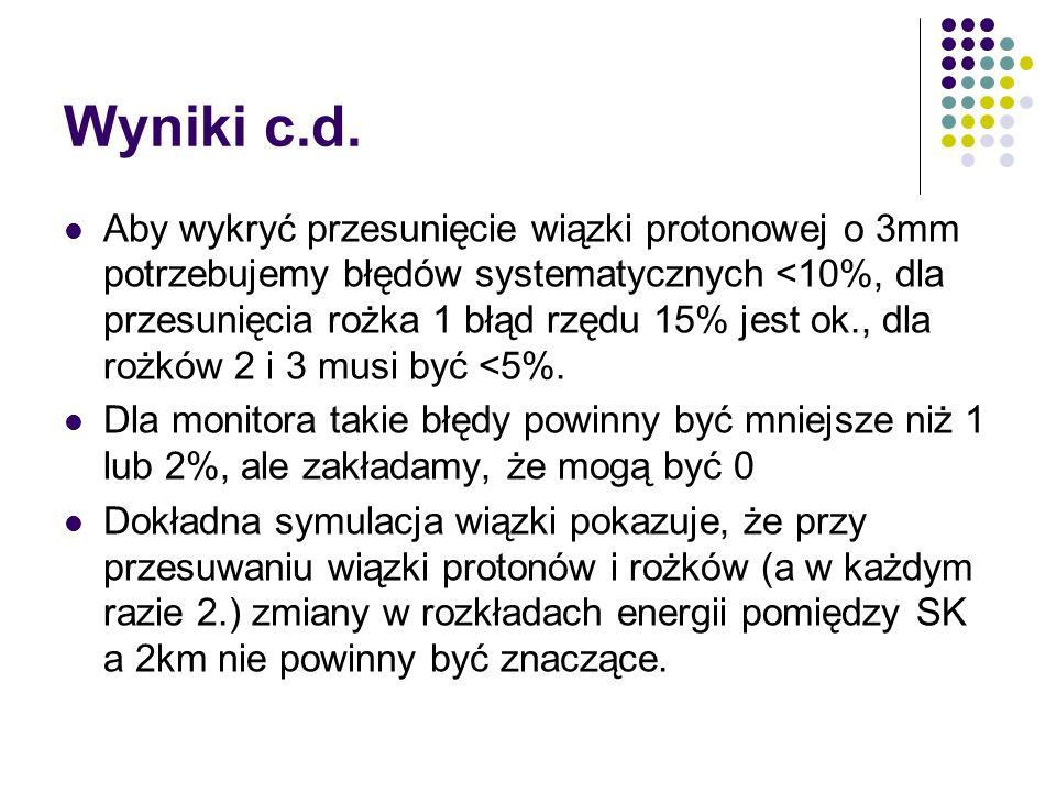Wyniki c.d. Aby wykryć przesunięcie wiązki protonowej o 3mm potrzebujemy błędów systematycznych <10%, dla przesunięcia rożka 1 błąd rzędu 15% jest ok.
