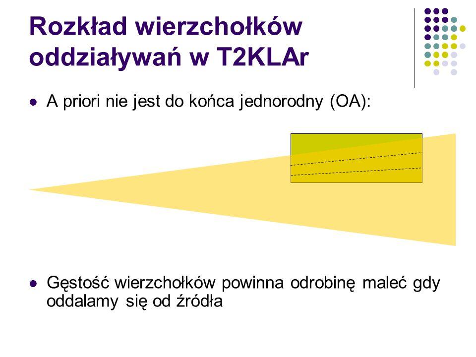 Rozkład wierzchołków oddziaływań w T2KLAr A priori nie jest do końca jednorodny (OA): Gęstość wierzchołków powinna odrobinę maleć gdy oddalamy się od źródła