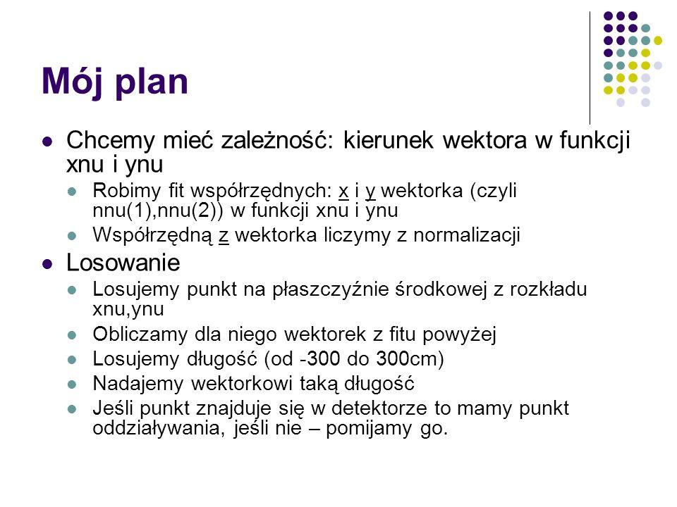 Mój plan Chcemy mieć zależność: kierunek wektora w funkcji xnu i ynu Robimy fit współrzędnych: x i y wektorka (czyli nnu(1),nnu(2)) w funkcji xnu i yn