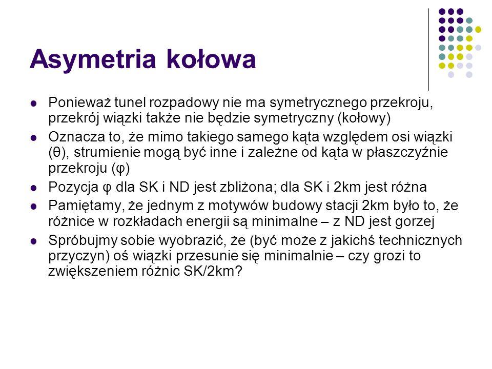 Asymetria kołowa Ponieważ tunel rozpadowy nie ma symetrycznego przekroju, przekrój wiązki także nie będzie symetryczny (kołowy) Oznacza to, że mimo takiego samego kąta względem osi wiązki (θ), strumienie mogą być inne i zależne od kąta w płaszczyźnie przekroju (φ) Pozycja φ dla SK i ND jest zbliżona; dla SK i 2km jest różna Pamiętamy, że jednym z motywów budowy stacji 2km było to, że różnice w rozkładach energii są minimalne – z ND jest gorzej Spróbujmy sobie wyobrazić, że (być może z jakichś technicznych przyczyn) oś wiązki przesunie się minimalnie – czy grozi to zwiększeniem różnic SK/2km?