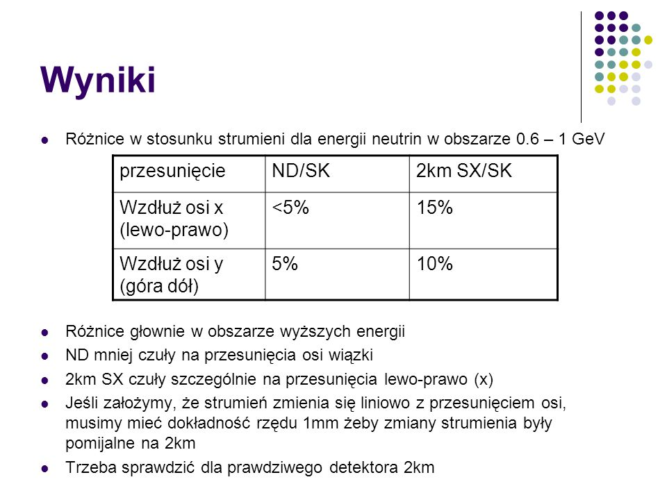 Wyniki Różnice w stosunku strumieni dla energii neutrin w obszarze 0.6 – 1 GeV Różnice głownie w obszarze wyższych energii ND mniej czuły na przesunięcia osi wiązki 2km SX czuły szczególnie na przesunięcia lewo-prawo (x) Jeśli założymy, że strumień zmienia się liniowo z przesunięciem osi, musimy mieć dokładność rzędu 1mm żeby zmiany strumienia były pomijalne na 2km Trzeba sprawdzić dla prawdziwego detektora 2km przesunięcieND/SK2km SX/SK Wzdłuż osi x (lewo-prawo) <5%15% Wzdłuż osi y (góra dół) 5%10%