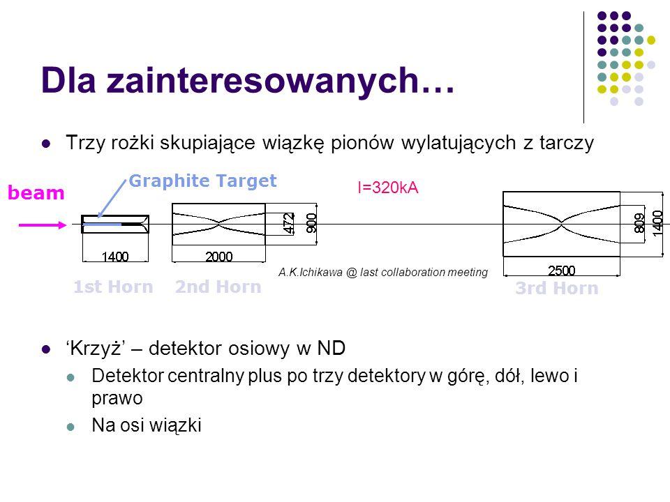Dla zainteresowanych… Trzy rożki skupiające wiązkę pionów wylatujących z tarczy 'Krzyż' – detektor osiowy w ND Detektor centralny plus po trzy detekto