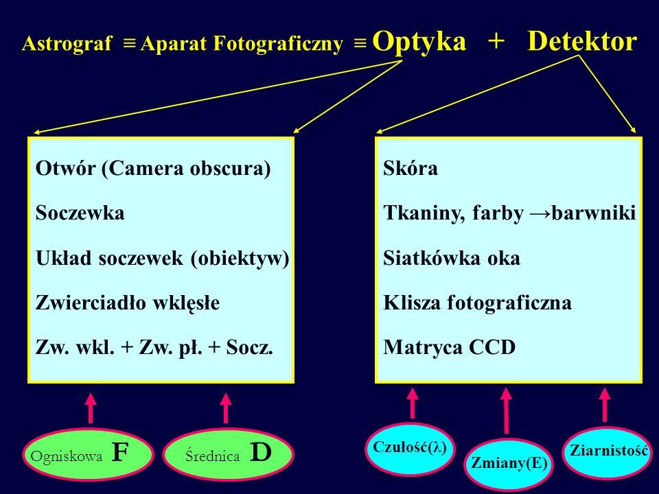 Jeśli odległość punktowego źródła światła jest dużo większa niż średnica soczewki, to promienie światła padające na soczewkę można uznać za równoległe.