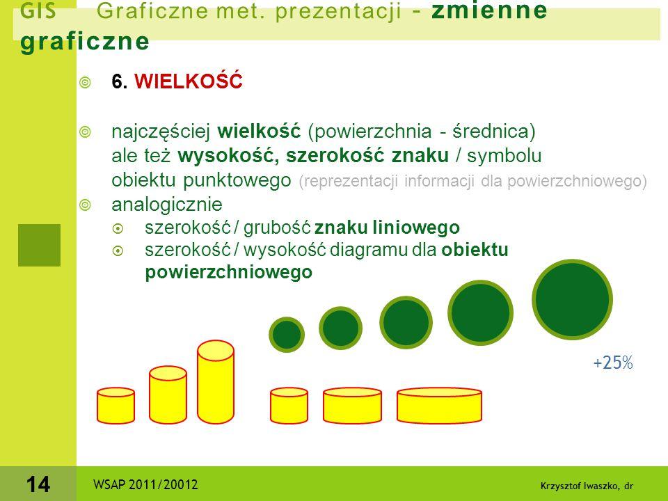 Krzysztof Iwaszko, dr 14 GIS Graficzne met. prezentacji - zmienne graficzne  6. WIELKOŚĆ  najczęściej wielkość (powierzchnia - średnica) ale też wys