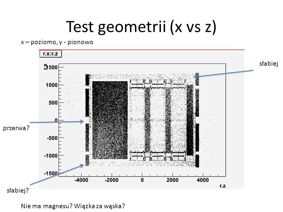 Test geometrii (x vs z) Nie ma magnesu. Wiązka za wąska.
