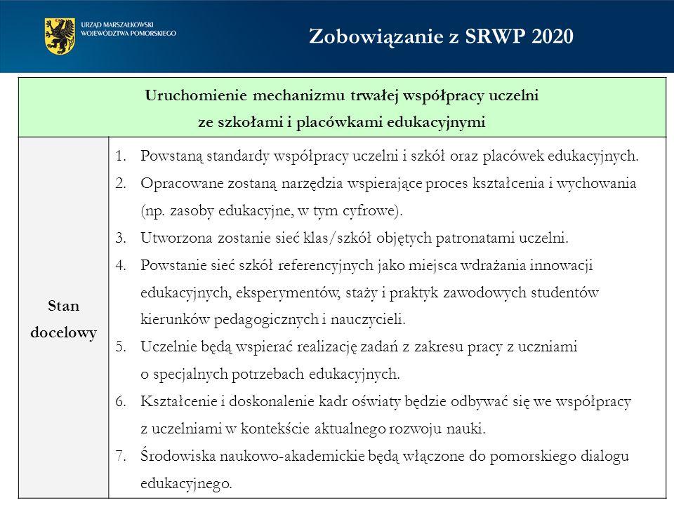 Zobowiązanie z SRWP 2020 Uruchomienie mechanizmu trwałej współpracy uczelni ze szkołami i placówkami edukacyjnymi Stan docelowy 1.Powstaną standardy w