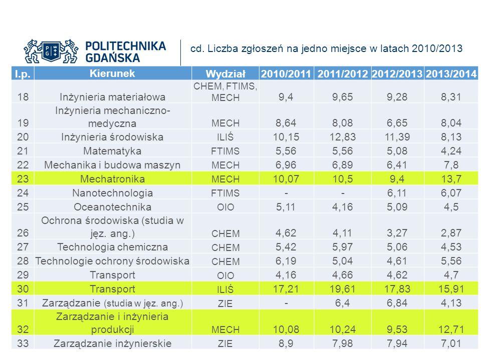 cd. Liczba zgłoszeń na jedno miejsce w latach 2010/2013 l.p. Kierunek Wydział2010/20112011/20122012/20132013/2014 18Inżynieria materiałowa CHEM, FTIMS
