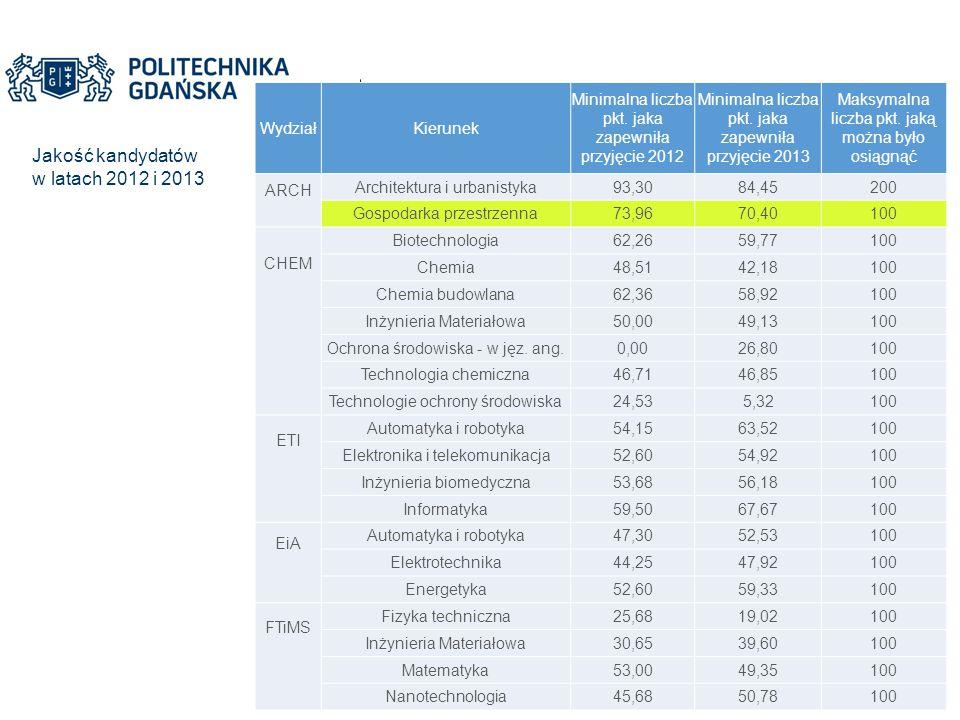 Jakość kandydatów w latach 2012 i 2013 WydziałKierunek Minimalna liczba pkt. jaka zapewniła przyjęcie 2012 Minimalna liczba pkt. jaka zapewniła przyję