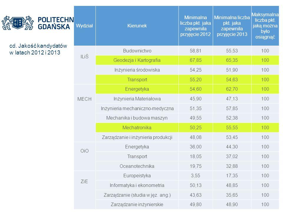 cd. Jakość kandydatów w latach 2012 i 2013 WydziałKierunek Minimalna liczba pkt. jaka zapewniła przyjęcie 2012 Minimalna liczba pkt. jaka zapewniła pr