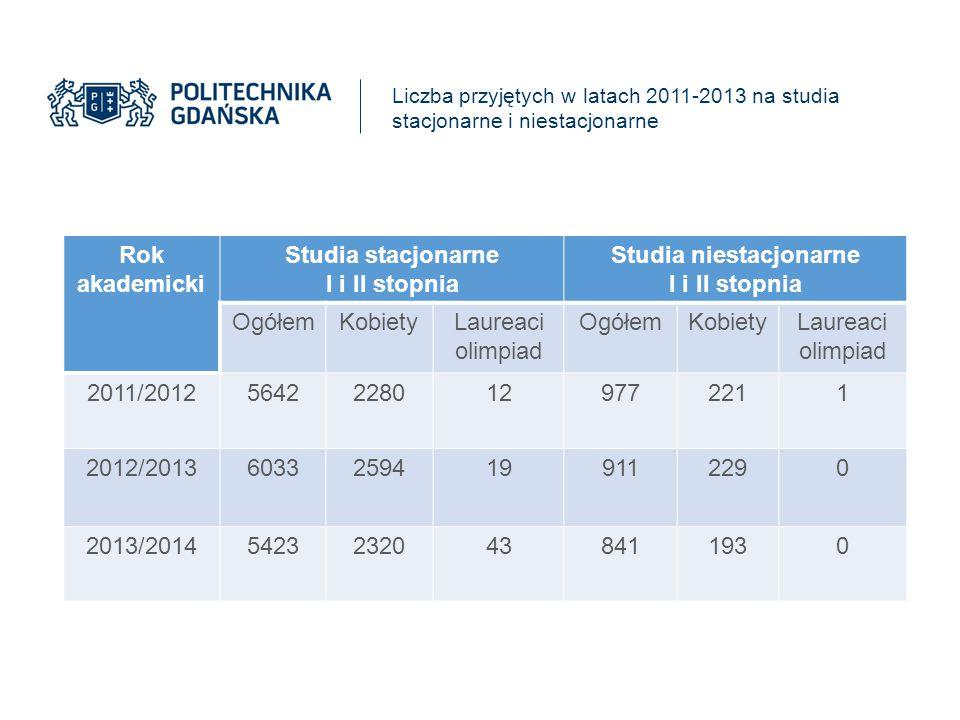 Liczba przyjętych w latach 2011-2013 na studia stacjonarne i niestacjonarne Rok akademicki Studia stacjonarne I i II stopnia Studia niestacjonarne I i