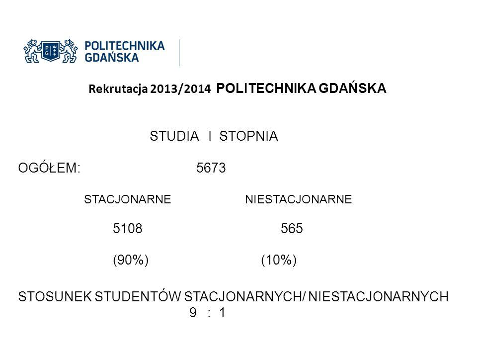 Rekrutacja 2013/2014 POLITECHNIKA GDAŃSKA STUDIA I STOPNIA OGÓŁEM: 5673 STACJONARNE NIESTACJONARNE 5108 565 (90%) (10%) STOSUNEK STUDENTÓW STACJONARNY