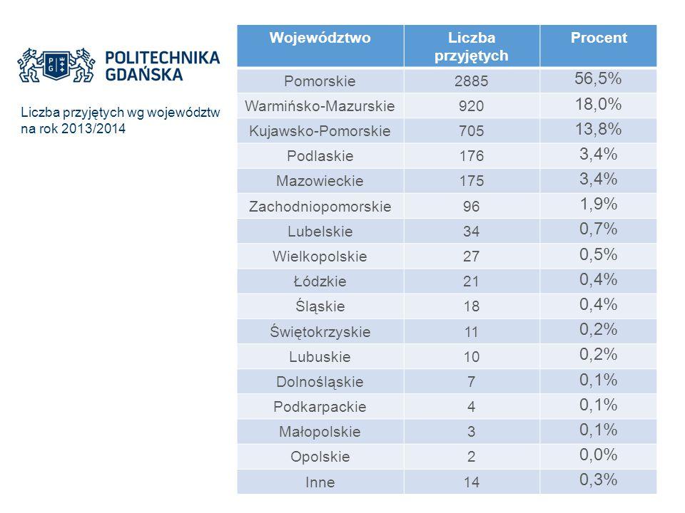 Liczba przyjętych wg województw na rok 2013/2014 WojewództwoLiczba przyjętych Procent Pomorskie2885 56,5% Warmińsko-Mazurskie920 18,0% Kujawsko-Pomors