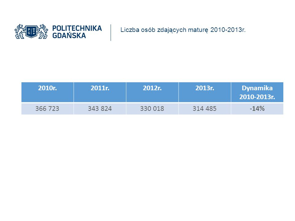 Liczba osób zdających maturę 2010-2013r. 2010r.2011r.2012r.2013r.Dynamika 2010-2013r. 366 723343 824330 018314 485-14%