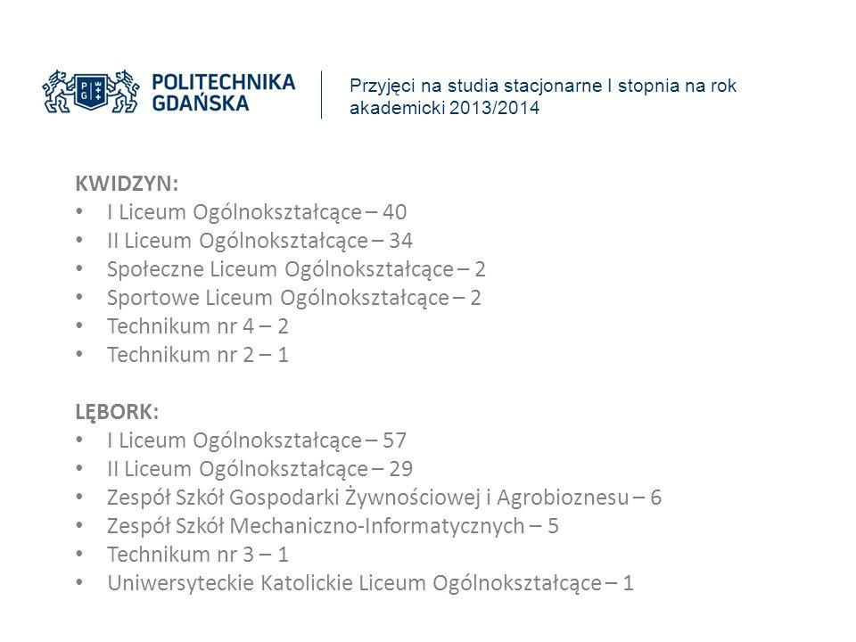 Przyjęci na studia stacjonarne I stopnia na rok akademicki 2013/2014 KWIDZYN: I Liceum Ogólnokształcące – 40 II Liceum Ogólnokształcące – 34 Społeczne
