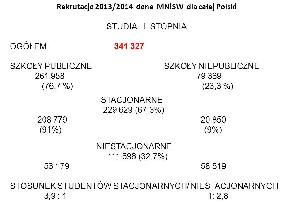 Rekrutacja 2013/2014 dane MNiSW dla całej Polski STUDIA I STOPNIA OGÓŁEM: 341 327 SZKOŁY PUBLICZNE SZKOŁY NIEPUBLICZNE 261 958 79 369 (76,7 %) (23,3 %