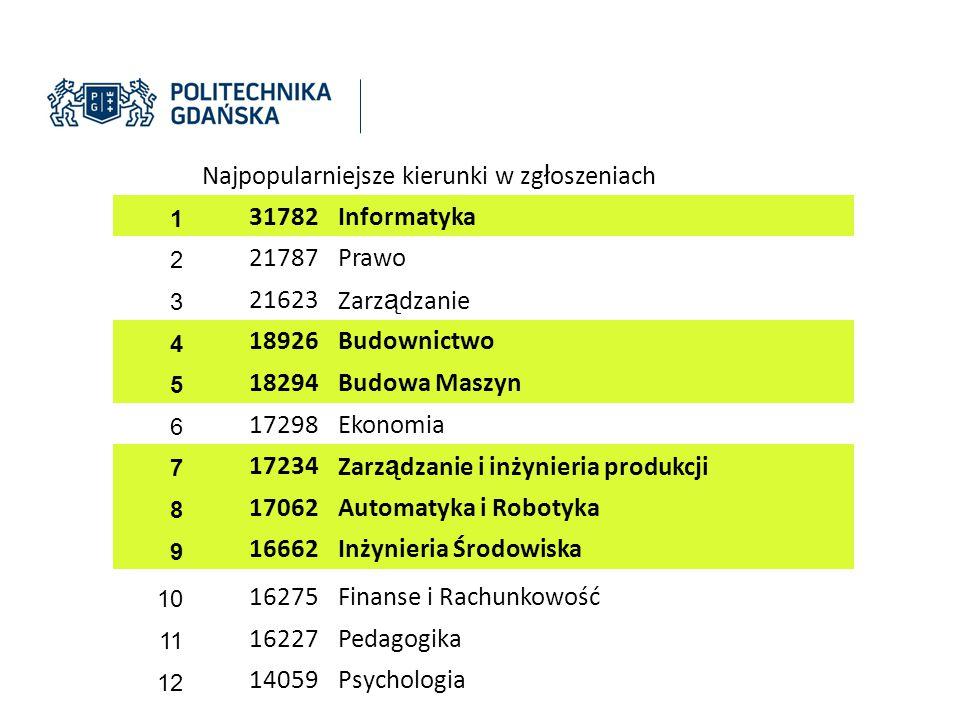 Rekrutacja 2013/2014 POLITECHNIKA GDAŃSKA STUDIA I STOPNIA OGÓŁEM: 5673 STACJONARNE NIESTACJONARNE 5108 565 (90%) (10%) STOSUNEK STUDENTÓW STACJONARNYCH/ NIESTACJONARNYCH 9 : 1