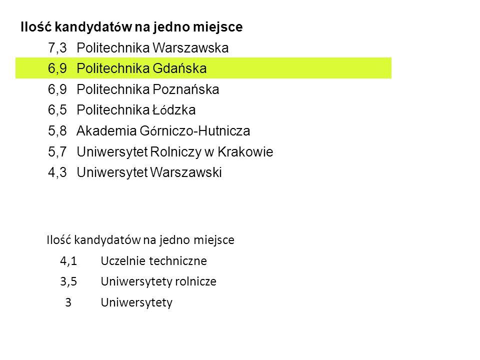Ilość kandydat ó w na jedno miejsce 7,3Politechnika Warszawska 6,9Politechnika Gdańska 6,9Politechnika Poznańska 6,5 Politechnika Ł ó dzka 5,8 Akademi